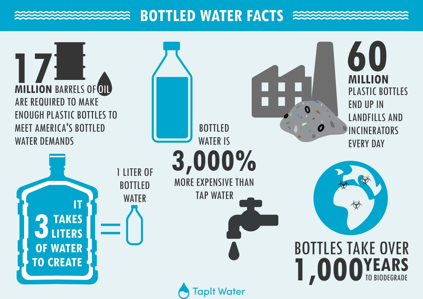 Bottled Water Final Infographic